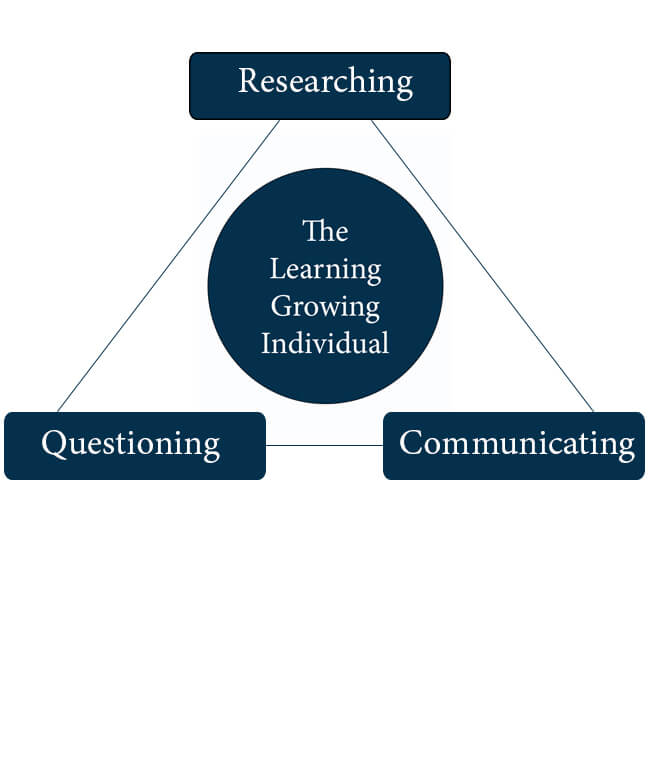 Researching Questioning Communicating